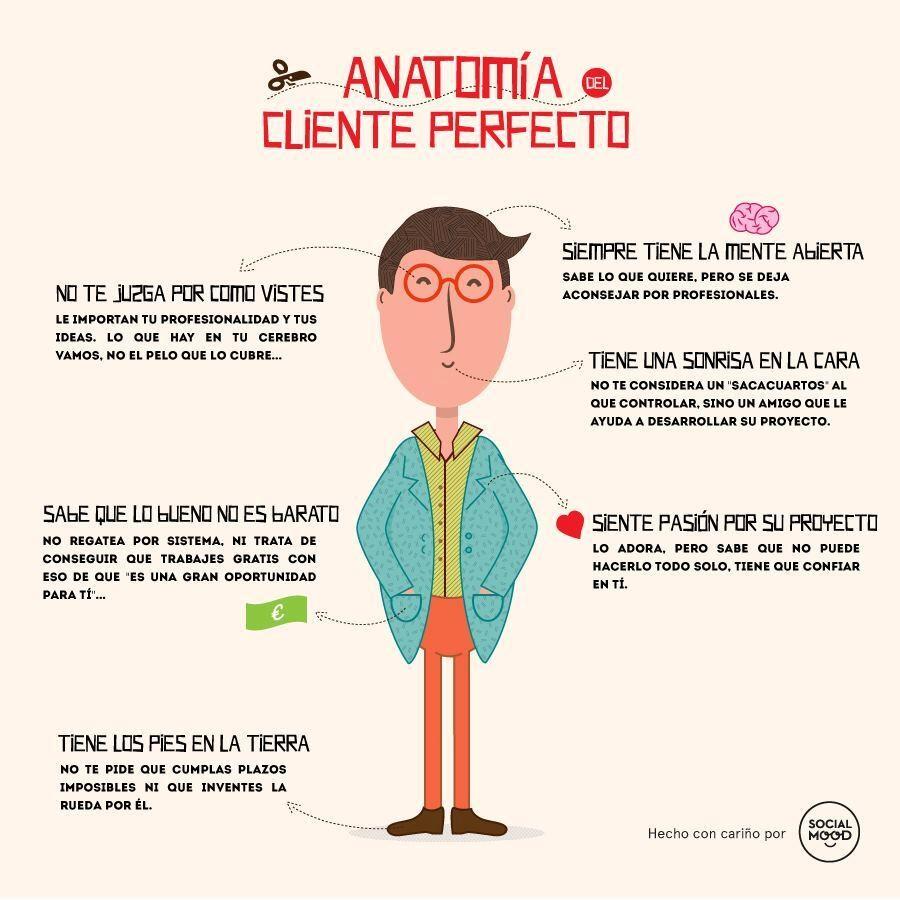 Anatomía-cliente-perfecto