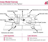 Las 4 fases para validar un nuevo modelo de negocio