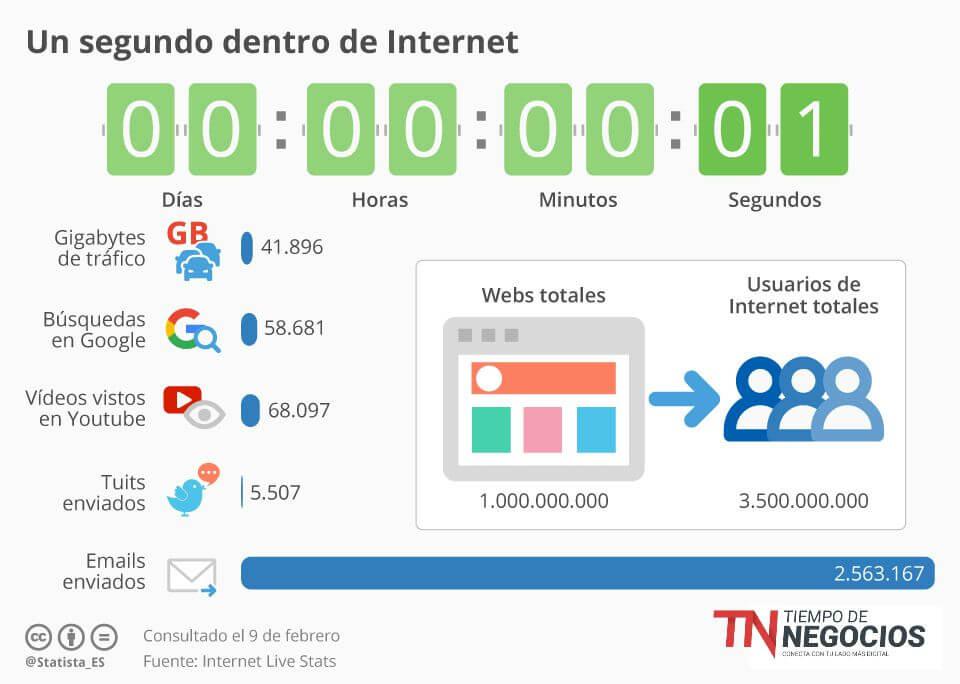 Internet en un segundo