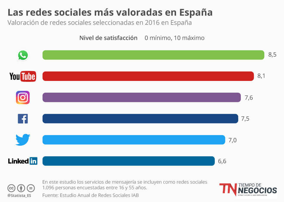 Redes Sociales mejor valoradas