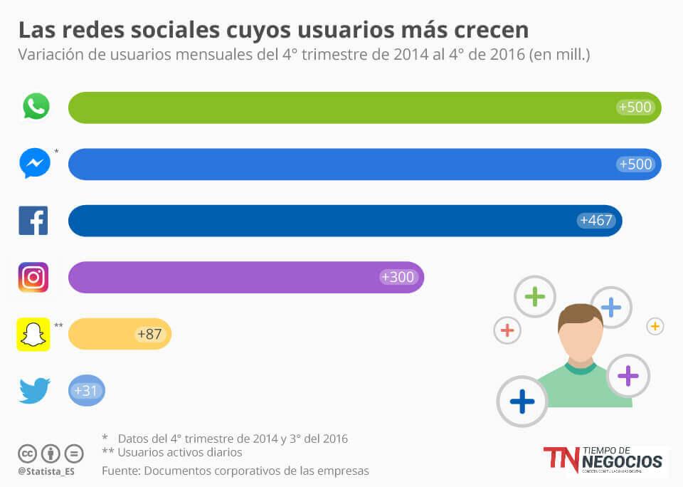 Redes sociales que más han aumentado