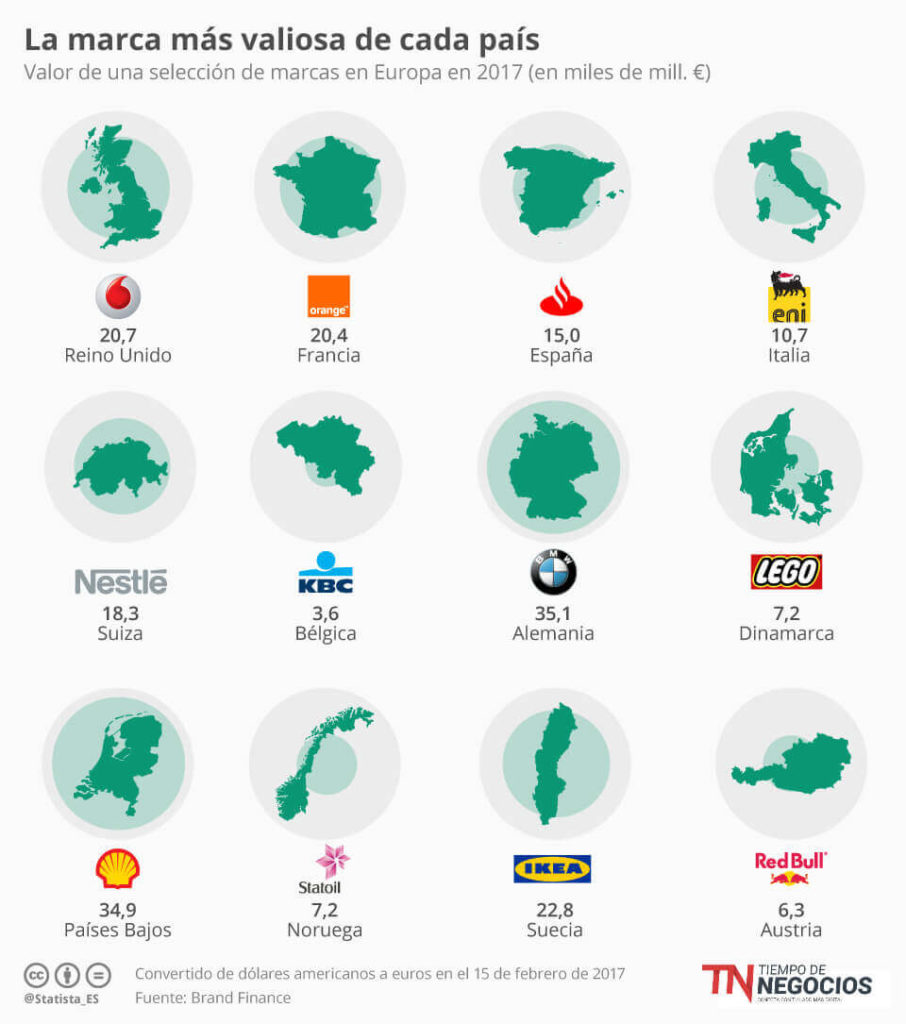 Marcas más importantes por país
