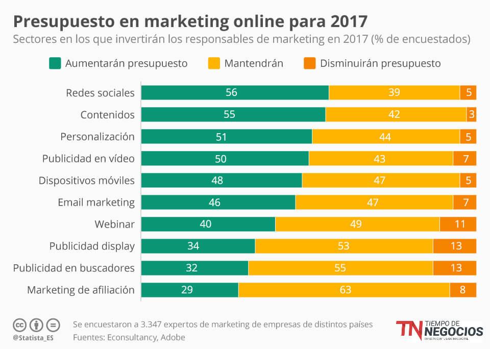 Presupuesto Marketing Digital 2017