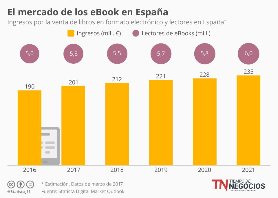 El ebook y el mercado editorial ¿Cuál es su situación?