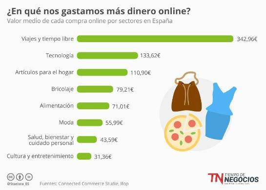 En que gastamos el dinero los usuarios en Internet