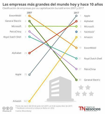 Las empresas mas grandes del mundo