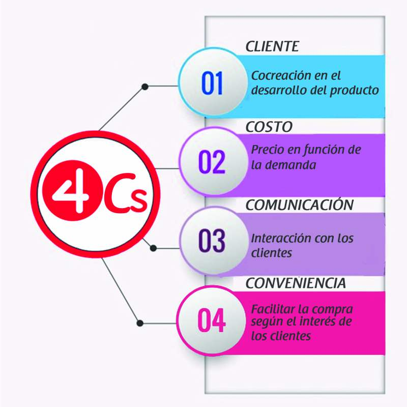 4Cs Marketing