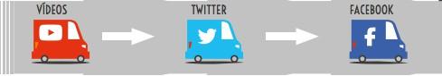 Tráfico en redes sociales